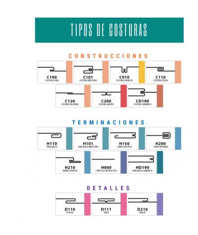 TIPOS DE COSTURA